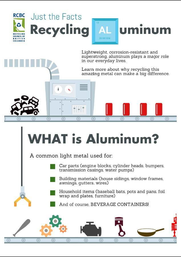 Aluminum Recycling Infographic